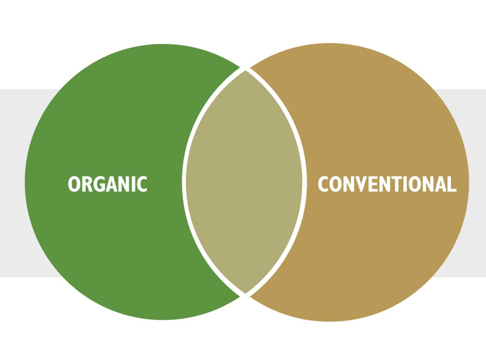 conventional vs organic Conventional vs organic farming the word organic refers to the way farmers grow and process agricultural products, such as fruits, vegetables, grains, dairy products and meat organic farming practices are designed to encourage soil and water conservation and reduce pollution farmers who grow organic produce and me.