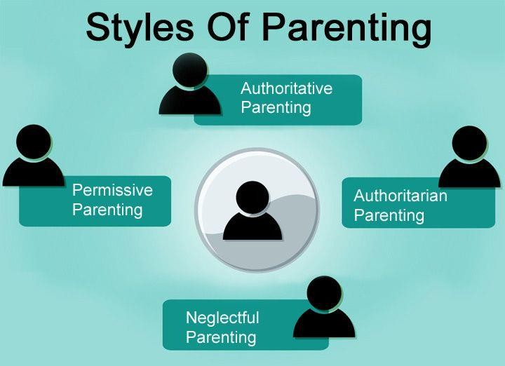 the psychology of parenting styles In this video, we will discuss the four different parenting styles and the effects these styles have on your child references: bee, helen (1997) the developing child , 8th edition by wesley.