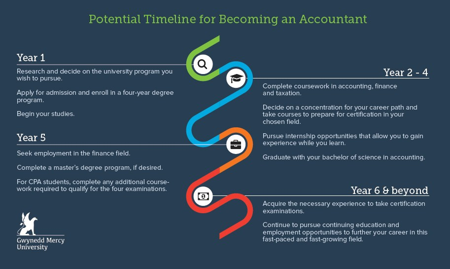 masters in accounting career path